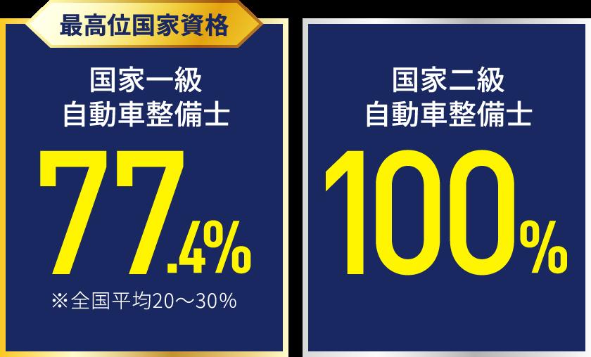 国家一級自動車整備士 77.4%(※全国平均は20-30%)、国家二級自動車整備士 100%